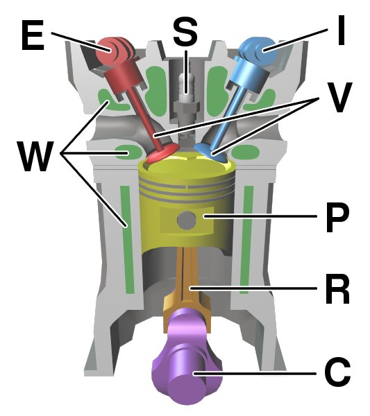 Components of a typical, four-stroke cycle, DOHC piston engine.