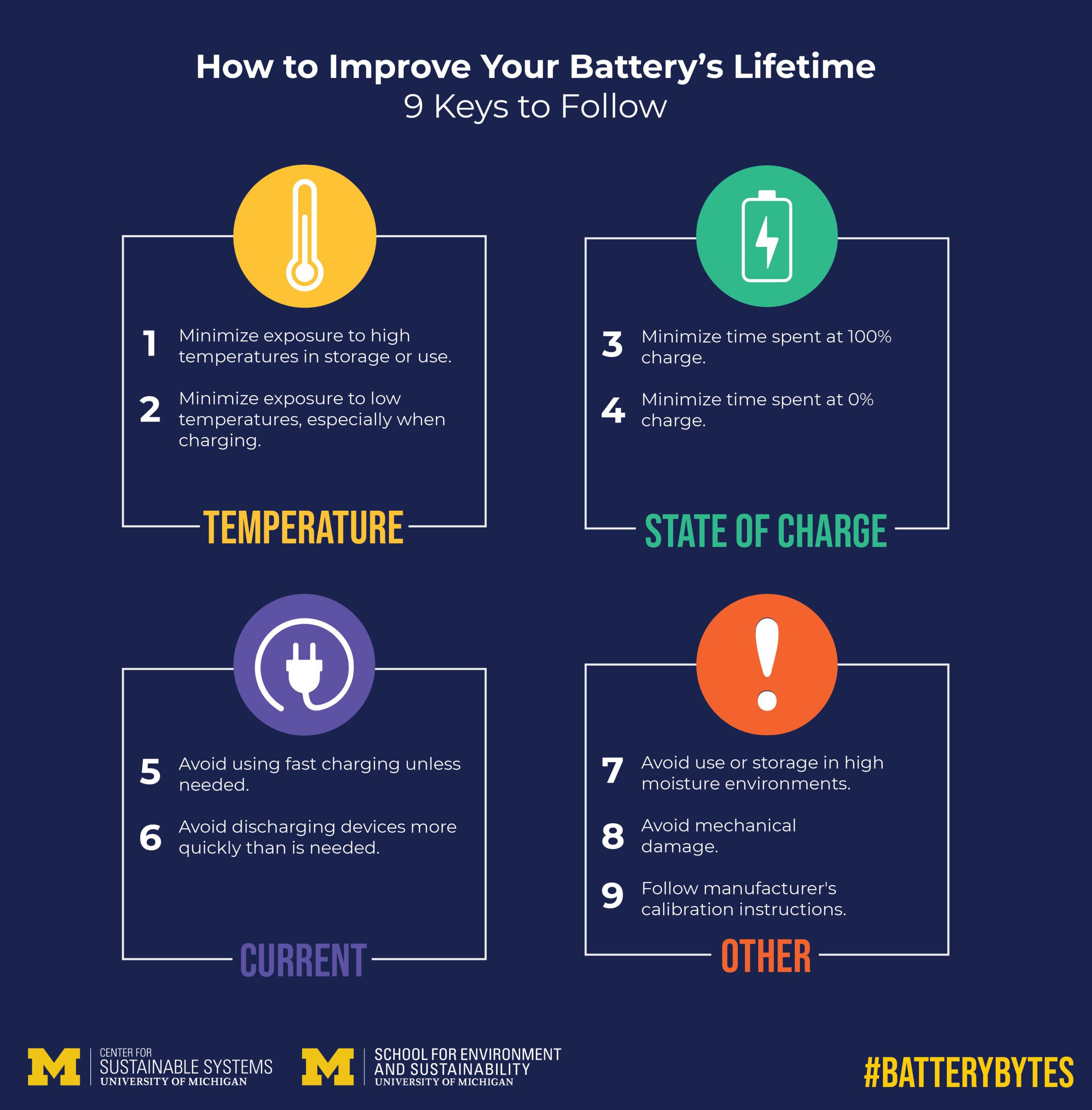 University of Michigan, lithium-ion battery life