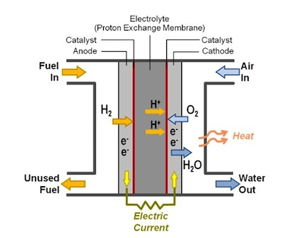 How hydrogen power works.