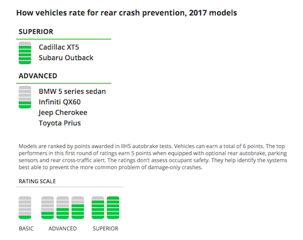 IIHS rear crash prevention ratings