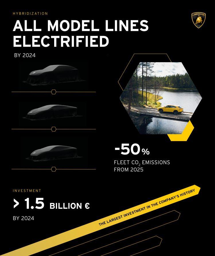 Lamborghini roadmap to electrification